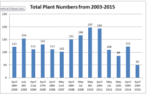 Total Numbers of Astragalus debequaeus in the Seedling Plot from 2003-2015