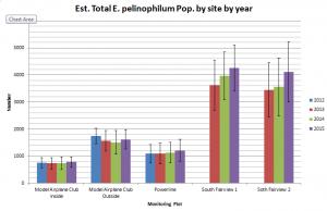 Estimated population total for Eriogonum pelinophilum individuals at all study sites with 95% confidence intervals